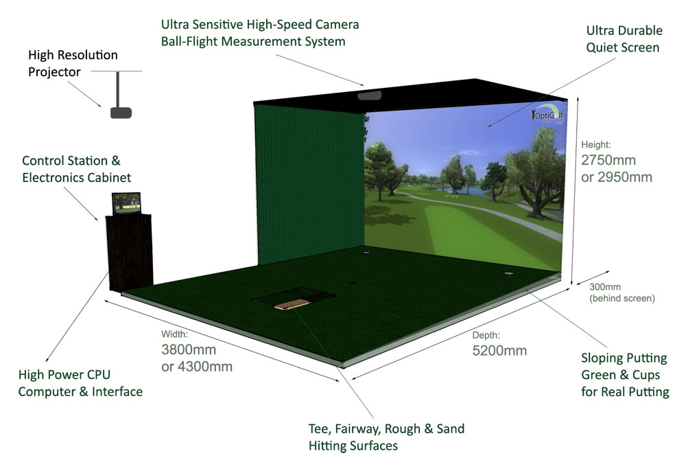 Package contents indoor golf simulators by optigolf for Golf simulator room dimensions